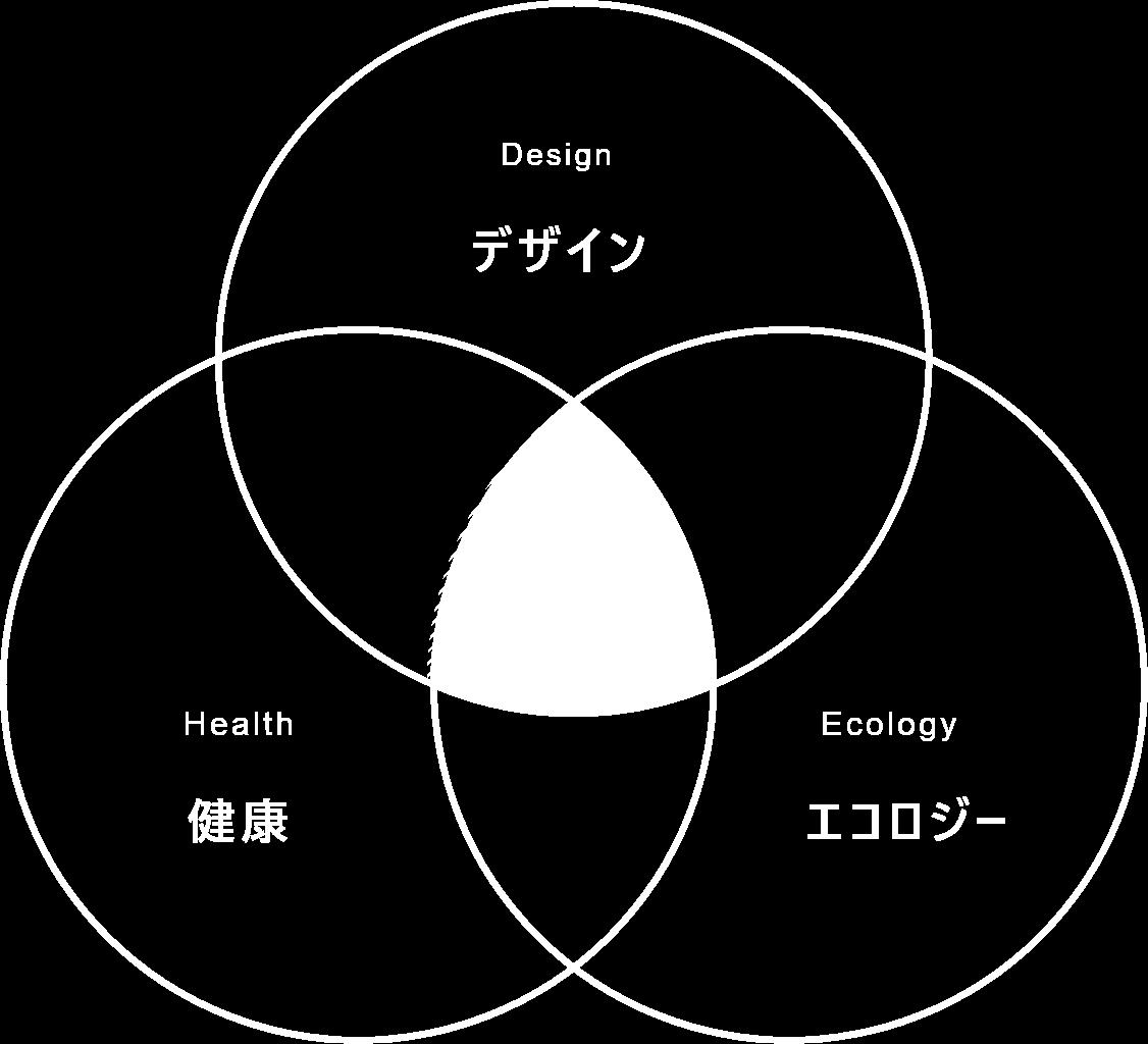 デザイン・健康・エコロジー