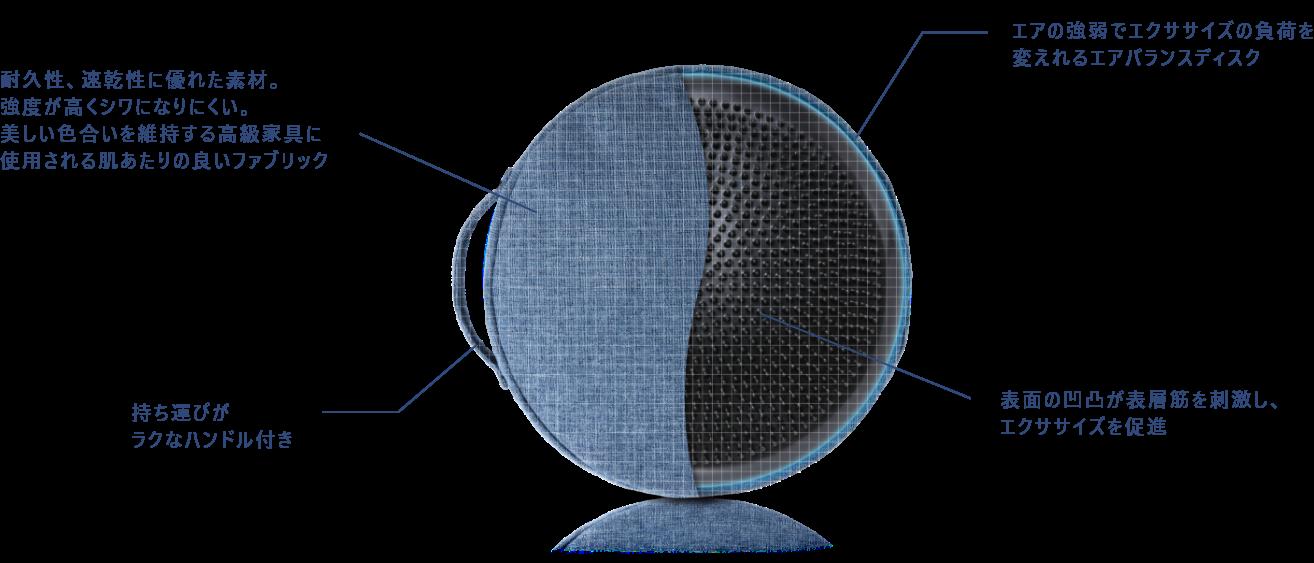 シークレットバランス素材と性能