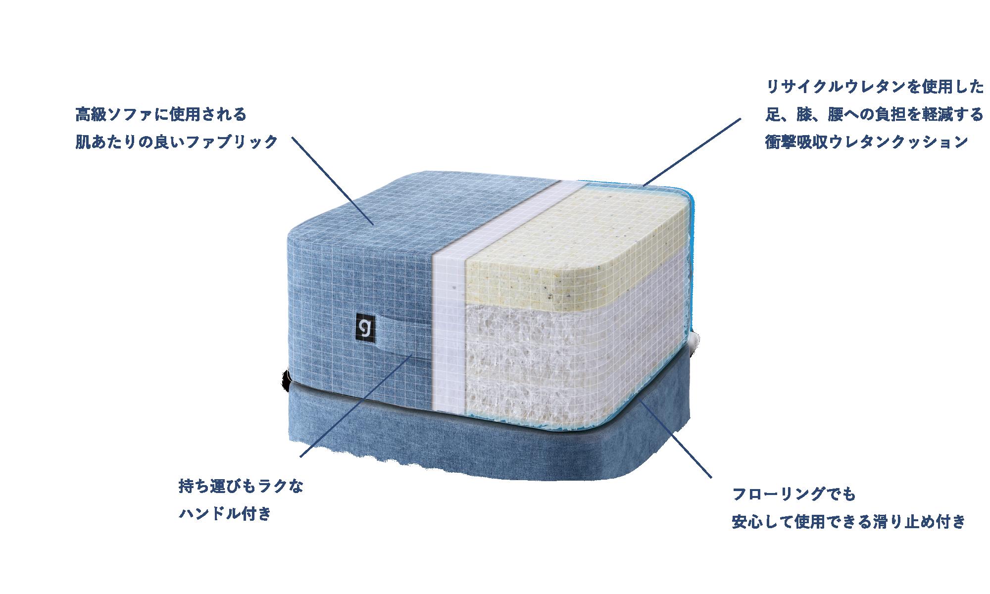 シェイプキューブ素材と性能